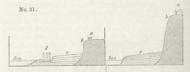 Lyell, Charles  1830  Principles of geology, being an