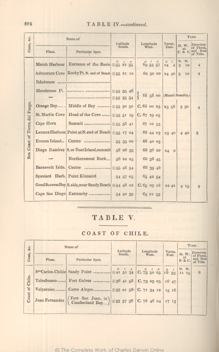 King P 1839 Proceedings Of The First Expedition 1826 30 Under Command Captain Parker RN FRS London Henry Colburn