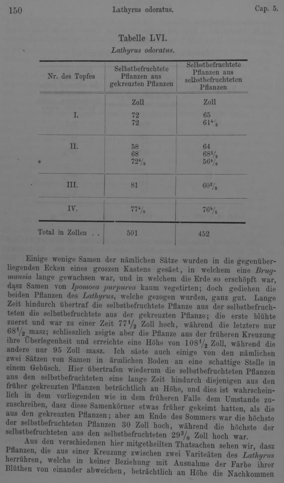Darwin, C. R. 1877. Die Wirkungen der Kreuz und Selbst