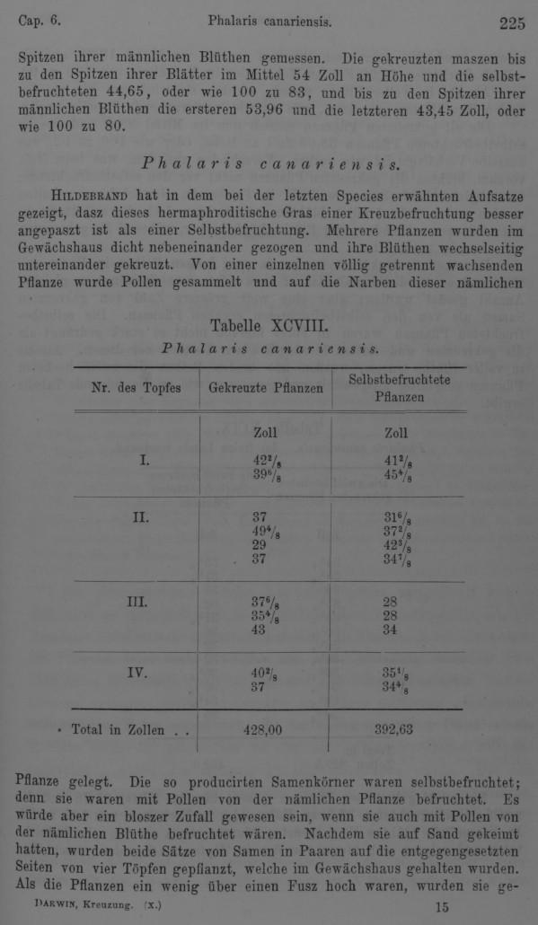 Darwin C R 1877 Die Wirkungen Der Kreuz Und Selbst Befruchtung