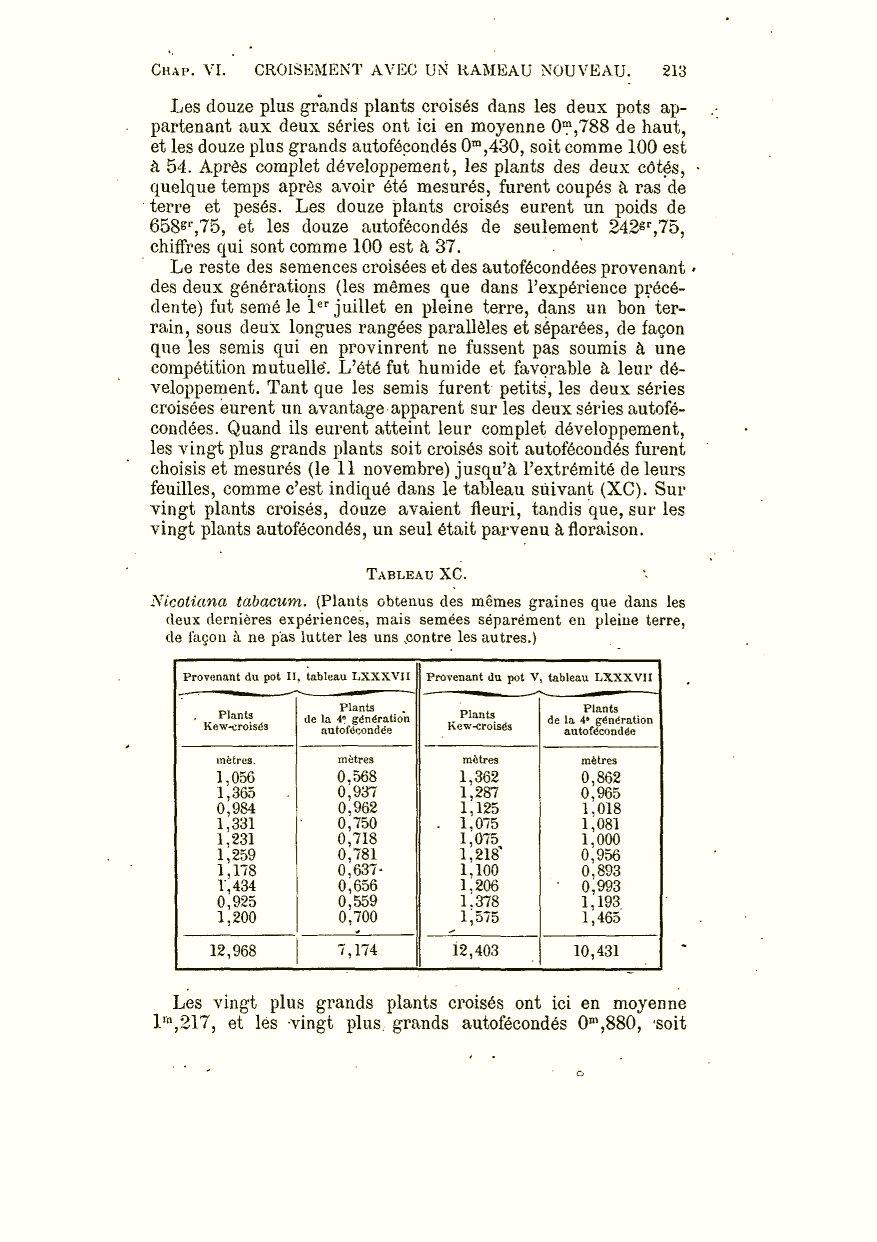 Darwin C R 1877 Des Effets De La Fecondation Croisee Et Directe Dans Le Regne Vegetal Ouvrage Traduit Langlais Annote Avec